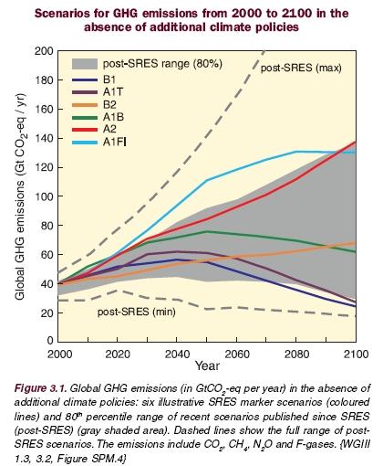 źródło: Raport IPCC 2007