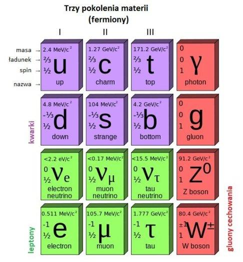 Model Standardowy. Ostatnim brakującym elementem jest bozon Higgsa./ źródło: wiki (CC BY 3.0)