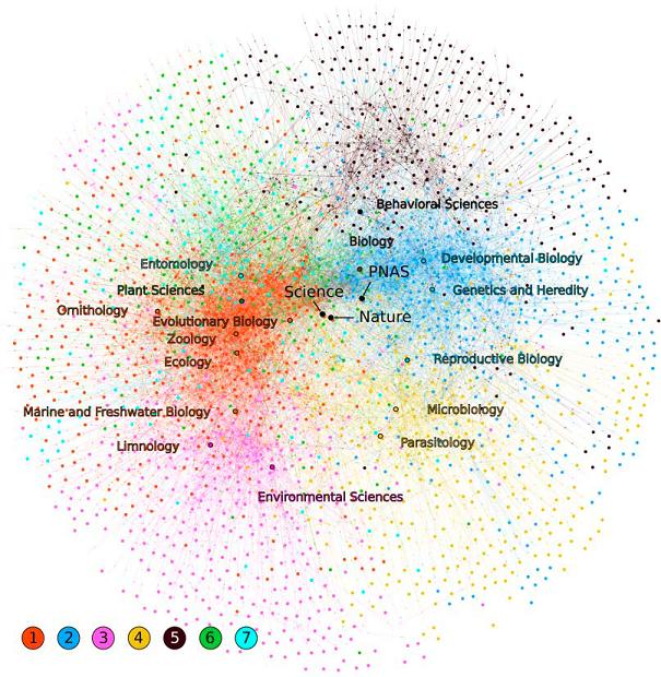 Sieć wędrówek prac pomiędzy różnymi pismami. Kolorami oznaczono 7 tematycznych klastrów, które wyłoniły się z analizy. /źródło: Calcagno et al., Science ©2012