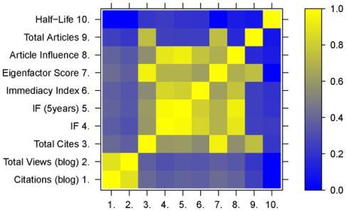 Analiza korelacyjna pomiędzy różnymi wskaźnikami bibliometrycznymi - tradycyjnymi i alternatywnymi. /źródło:  Fausto et al., PLoS ONE 7(12): e50109; doi: 10.1371/journal.pone.0050109 (2012)