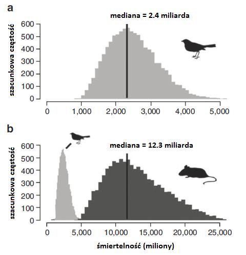 Rozkład śmiertelności ptaków i małych ssaków w różnych badaniach. /rzedruk za zgodą Macmillan Publishers Ltd.: Loss et al., Nat Commun 4: 1396 ©2013