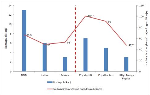 Porównanie kilku klasycznych multidyscyplinarnych i medycznych periodyków z tymi ściśle fizycznymi.