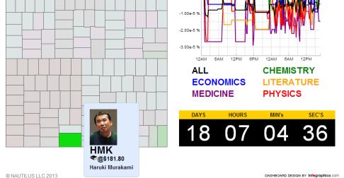 Dzisiaj na giełdzie rządzi Murakami. Kto będzie jednak rządził jutro?