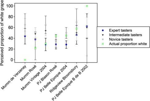 Zielona krzyżyki ilustrują zmianę zawartości białych winogron. Żadna z grup nie była w stanie zbliżyć się do tego trendu. /źródło: Harrar et al., Flavour (2013) 2:25 (CC-BY)