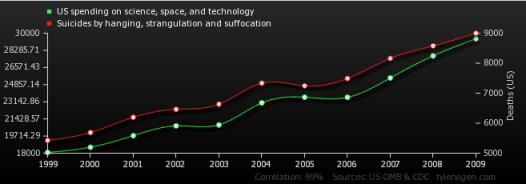 nietypowa korelacja
