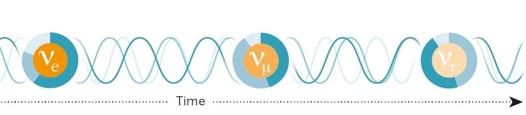 Wkład różnych stanów masy zmienia się w trakcie ruchu neutrina.
